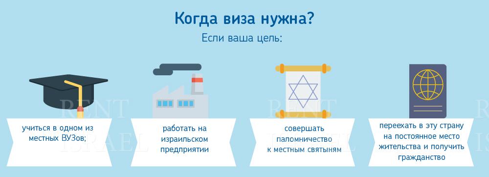 Виза в Израиль для россиян нужна