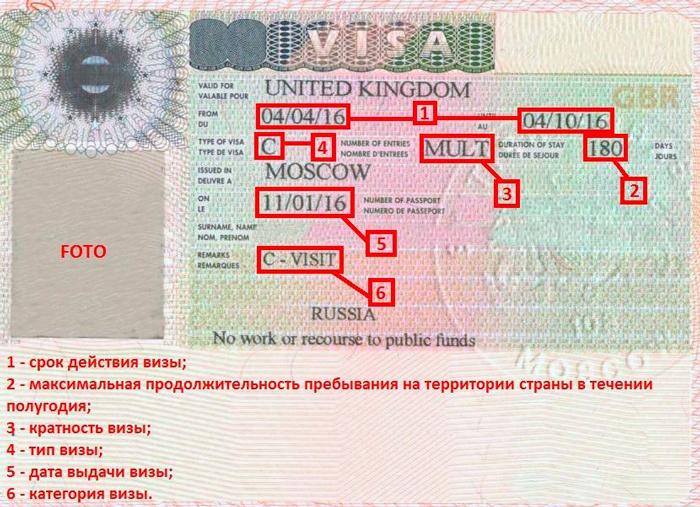 Как правильно читать английскую визу